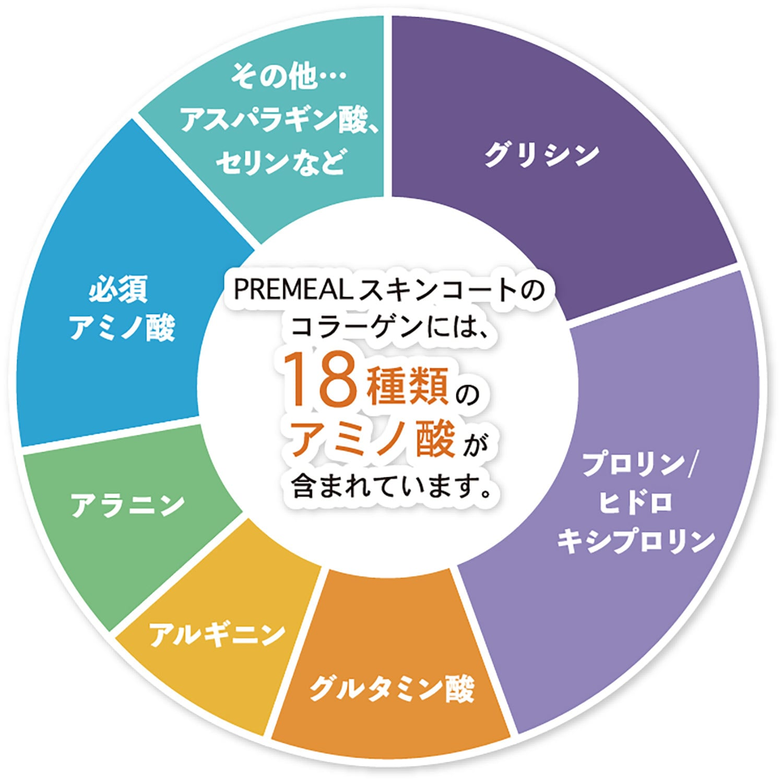 PREMEAL スキンコート83g 皮膚被毛に / (定期便3ヶ月)