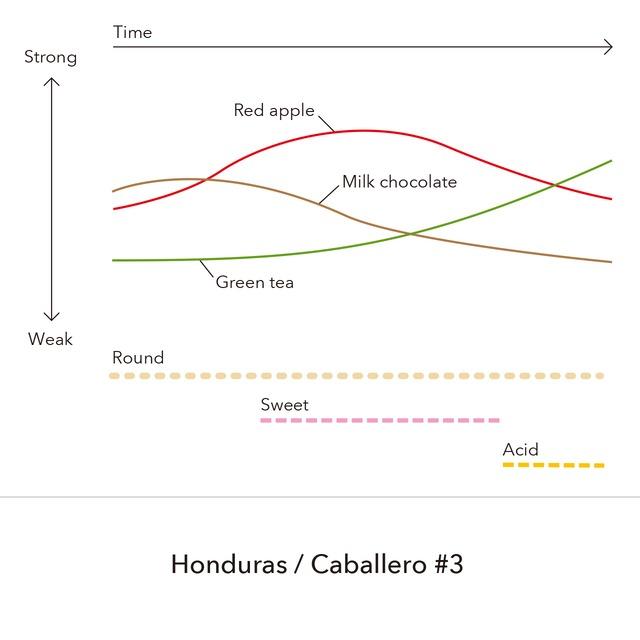 Honduras - Caballero #3 / 150g