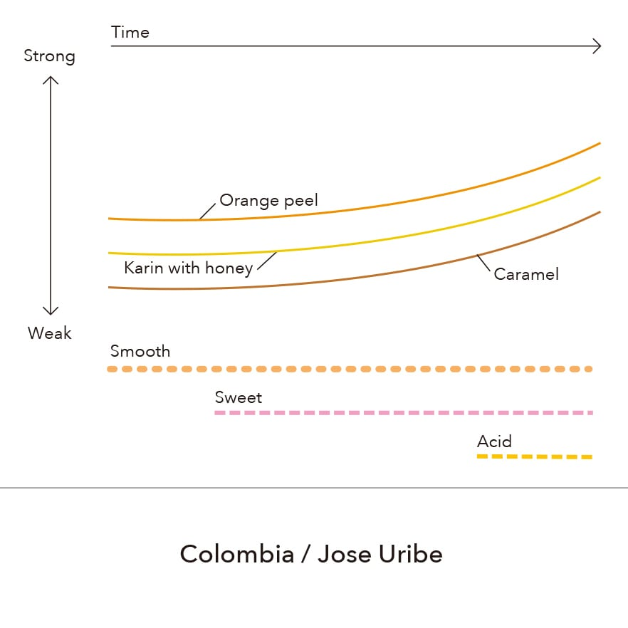 Colombia - Jose Uribe / 150g
