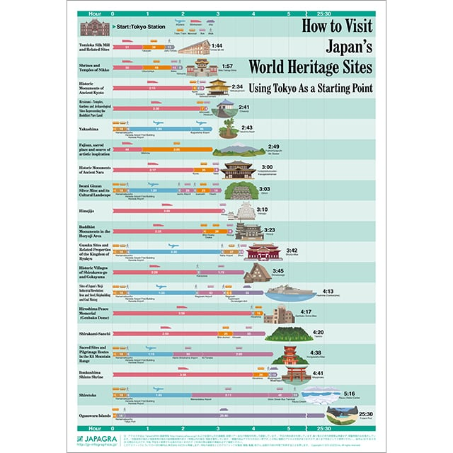 Infographic Poster of World Heritage sites in Japan.
