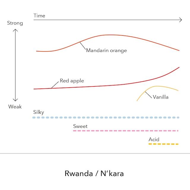 Rwanda - N'kara  / 150g