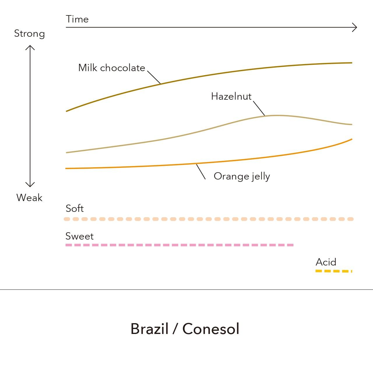 Brazil - Conesol / 150g