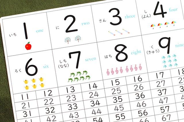 お風呂に貼れる「すうじ表」数字表 かず A3サイズ 角丸 インテリア ポスター