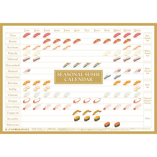 Infographic Poster of seasonal sushi in Japan.