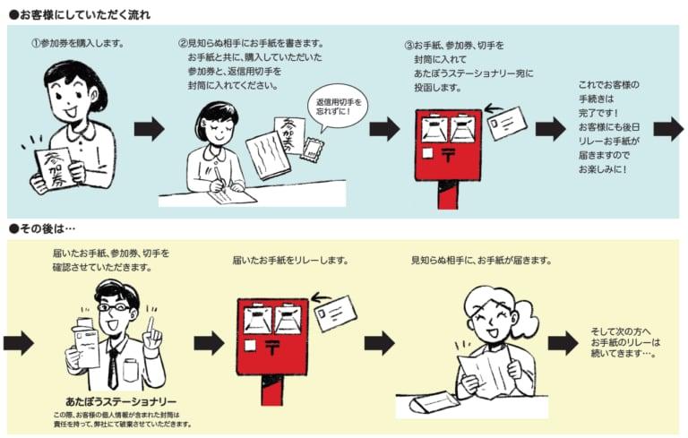 「お手紙リレー」参加券(3回券)+ポストカードセット